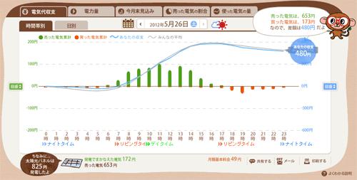 エコグラフ サンプル画面