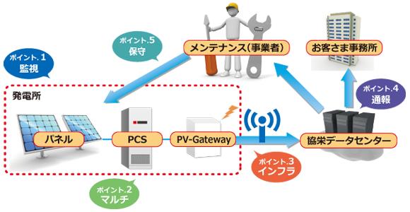 太陽光発電遠隔監視サービス SeeSOのシステム構成例