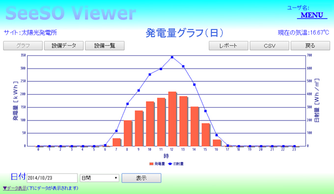 SeeSO グラフ