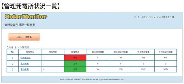 ソーラーモニターの一括管理システム