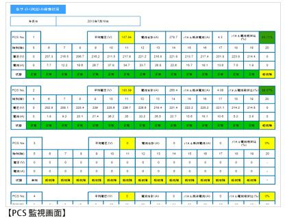ソーラーモニタープレミアム PCS監視画面