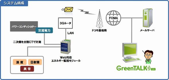 ローコスト太陽光発電監視システムの構成図